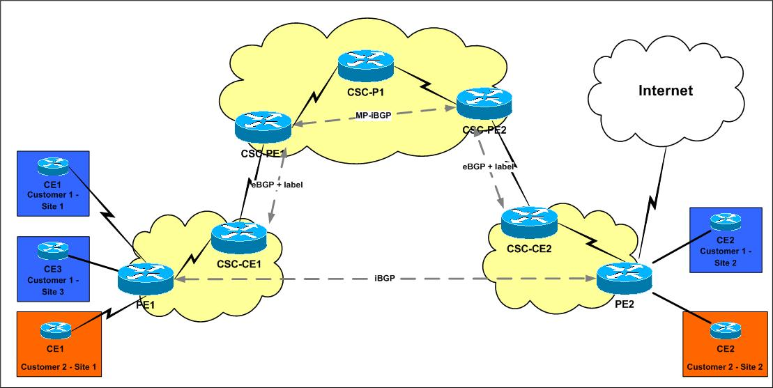 Carrier Supporting Carrier - The whole story (1) - Networkers-online com