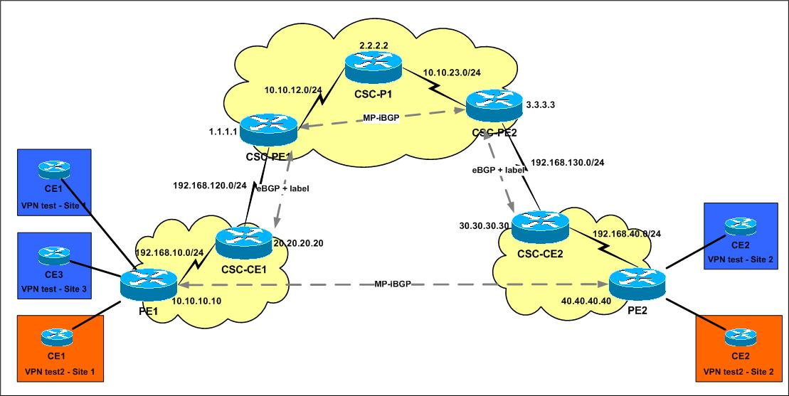 Carrier Supporting Carrier - The whole story (2) - Networkers-online com